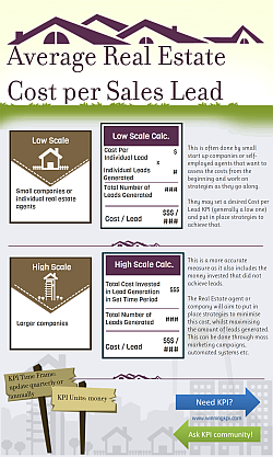 Measuring of Average Real Estate Cost per Sales Lead