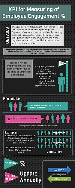 Measuring of Employee Engagement %